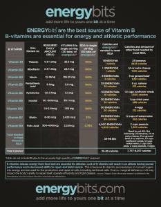 ENERGYbits Vitamin B