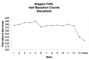 Source: http://niagarafallsmarathon.com/race-options/half/
